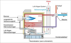 Luft-Abgas-System