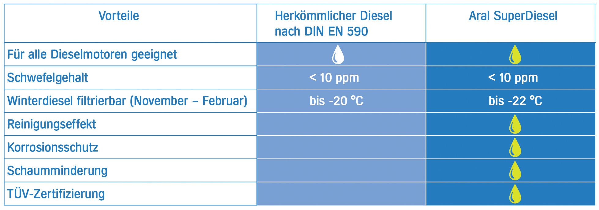 Aral Super Diesel im Überblick bei HEINRITZI Wärme & Energie