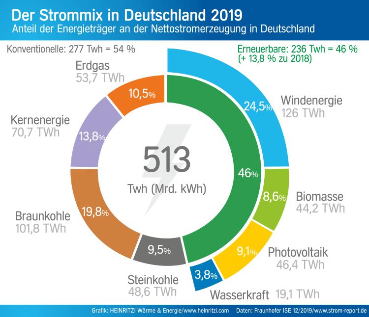 2019 Strommix Diagramm
