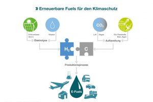 E-Fuels für den Klimaschutz