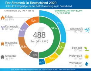 2020 Strommix Diagramm