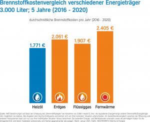 Brennstoffkostenvergleich 2021