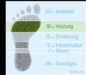 Grafik CO2 Emissionen pro Person in Deutschland